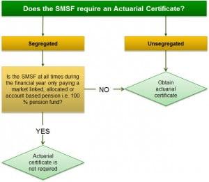 Actuarial certificate flow chart