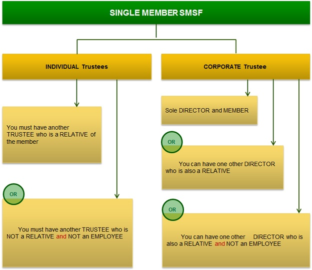 Section 17A Single Member SMSF