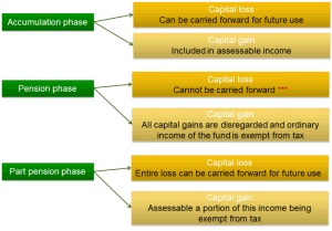 Treatment of capital gains & losses for an unsegregated fund