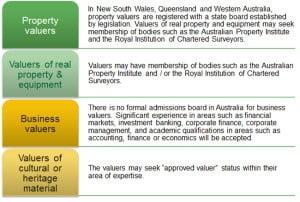 Market valuers
