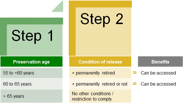 Two step process - Release of benefits