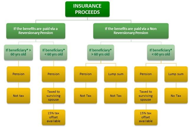 Flowchart insurance proceeds