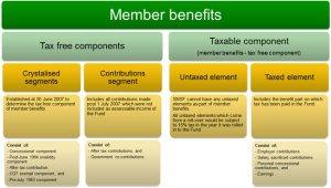 Suiperannuation member benefits tax components
