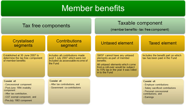 Suiperannuation member benefits tax components
