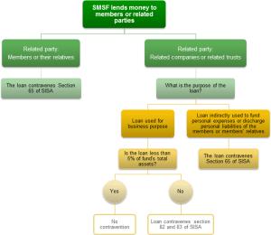 SMSF lends money diagram