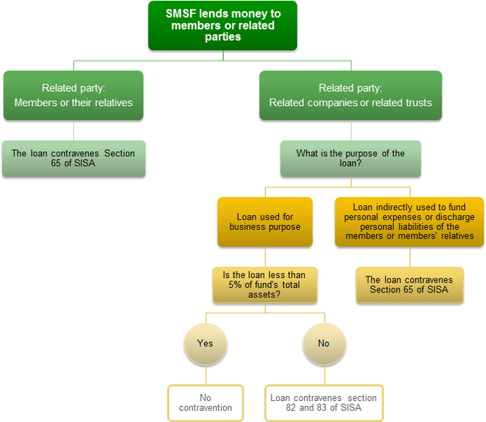 SMSF lends money diagram