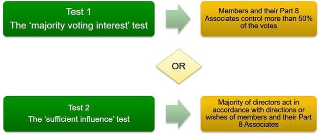 Test 1 & Test 2