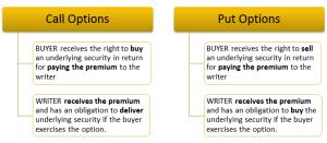 SMSF Call options & Put options