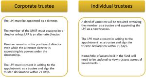 Corporate trustee & individual trustee