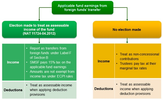Transfer of foreign funds to super diagram