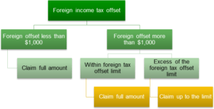 Claiming foreign income tax