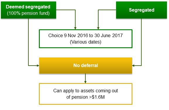 Segregated Capital Gains Tax Relief