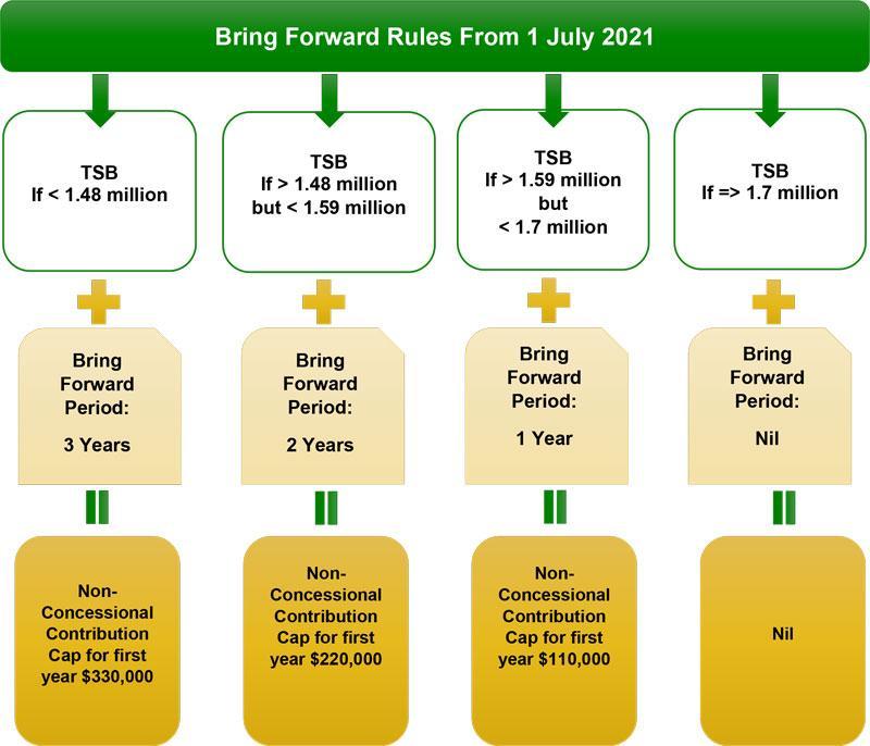 Blog graphic_New Bring Forward rules